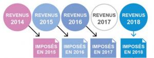 impot-2017-prelevement-source